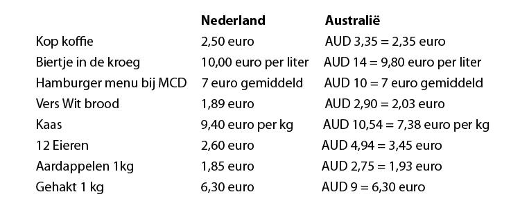 prijzen-nederland-australie